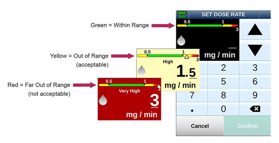 Ivenix Large Volume Pump Visual DERS Display