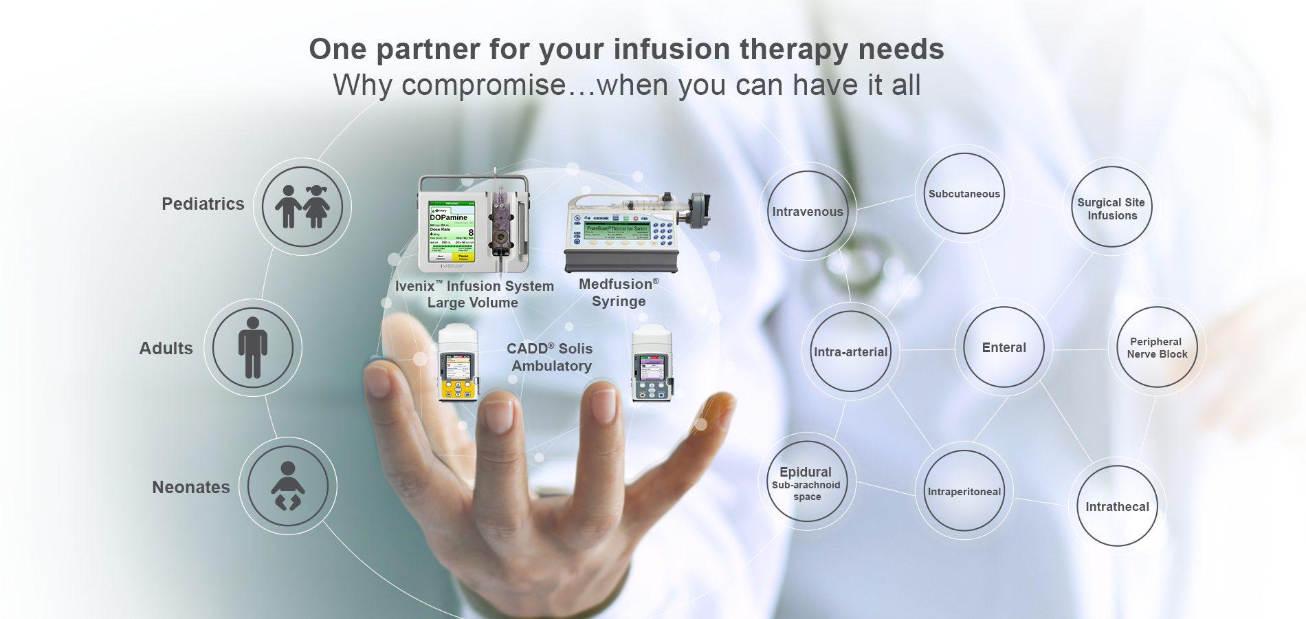 Ivenix and Smiths Medical Partnership